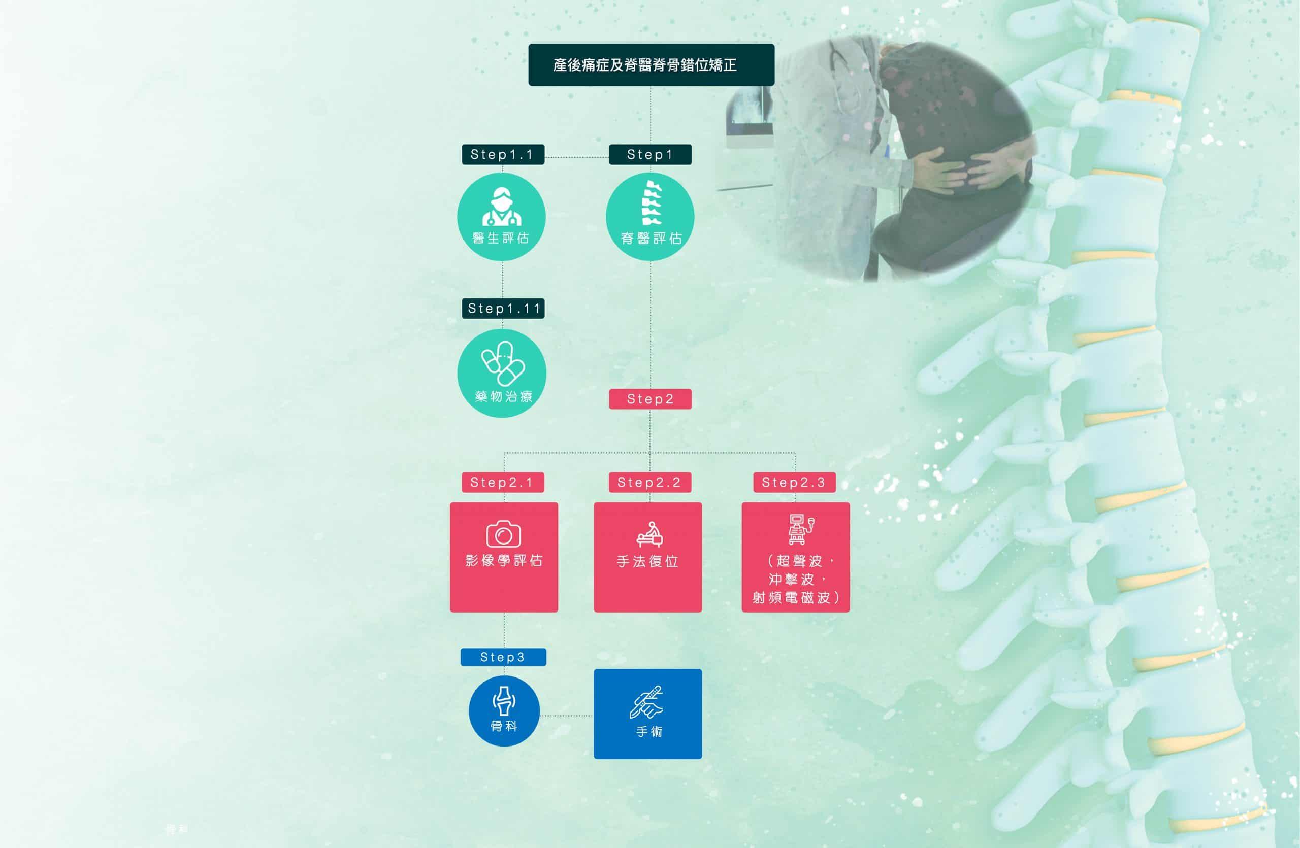 產後痛症物理治療及脊醫脊骨錯位矯正 Hkhearts 產後痛症及脊醫脊骨錯位矯正 03 scaled
