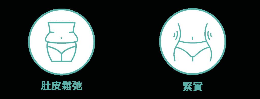 產後腹部 (肚皮)護理 icon1 07 2