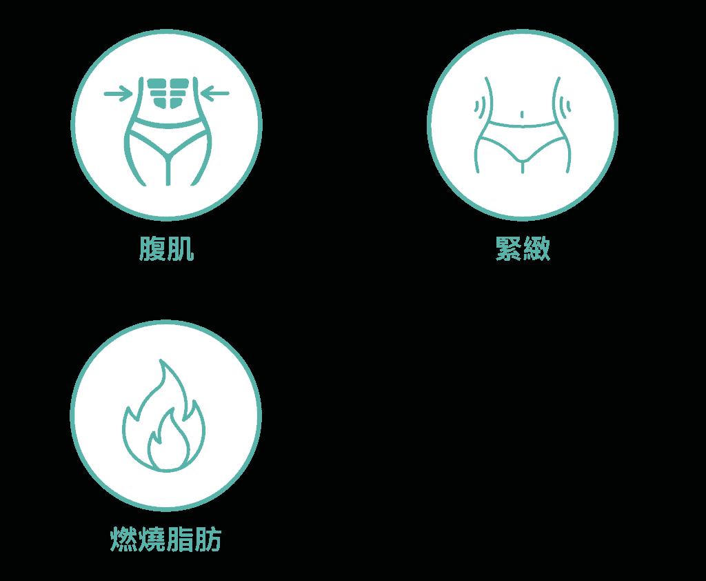 產後腹部 (肚皮)護理 icon1 21