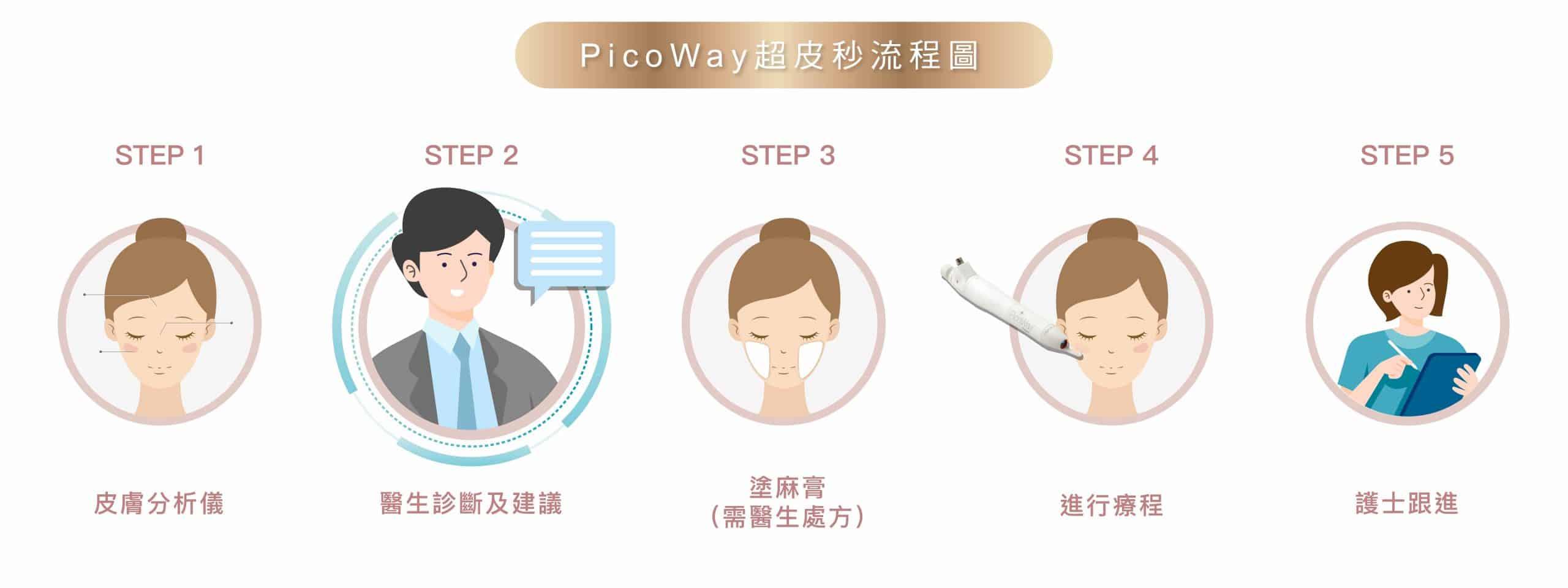 Picoway 流程 工作區域 2 scaled
