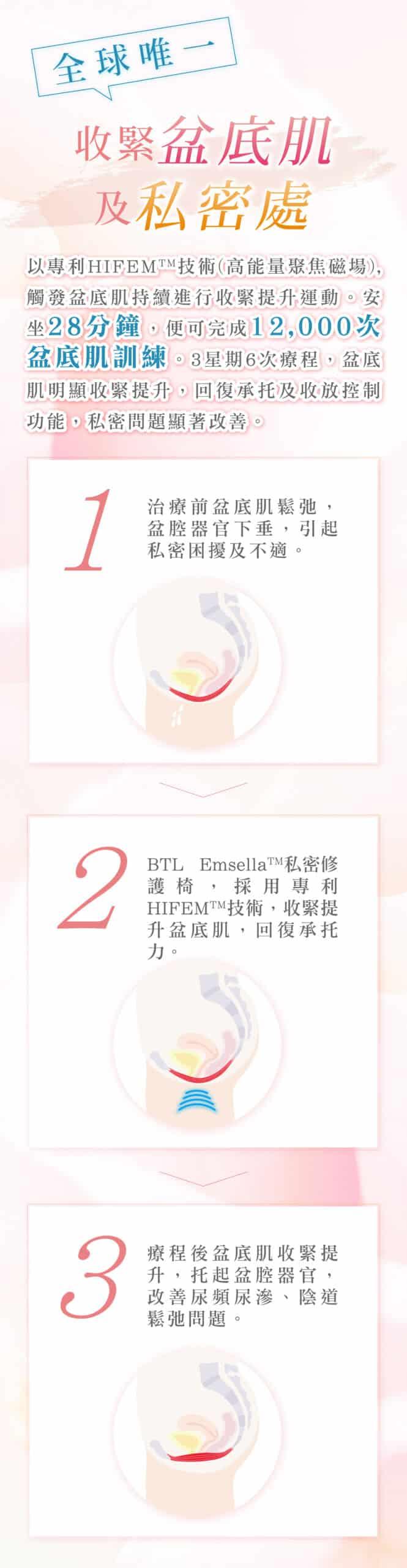 BTL Emsella 幸福椅 BTL EMSELLA Landing Page 14 scaled